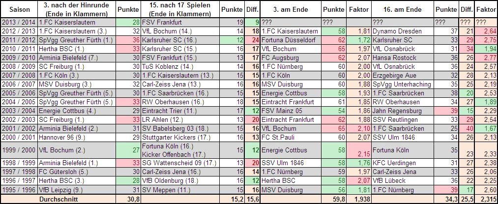 Vergleich 2.Bundesliga, Platz 3 und Platz 15 nach Hinrunde und Ende.