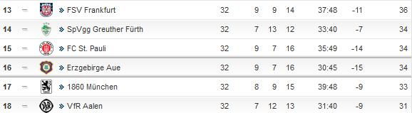 2.Liga-Tabelle 32.Spieltag, kicker.de