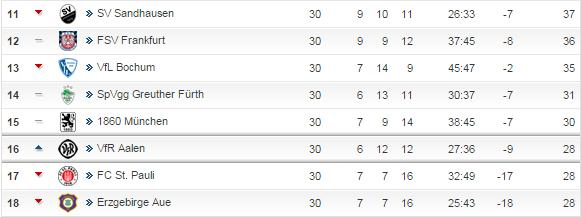2.Liga-Tabelle nach dem 30.Spieltag - kicker.de