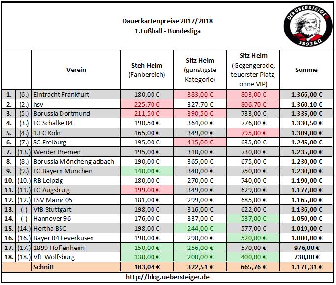 1. Fc Köln Tabelle